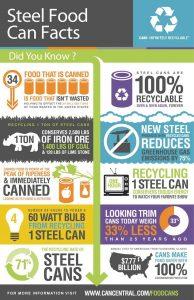 reciclare cutii de conserve