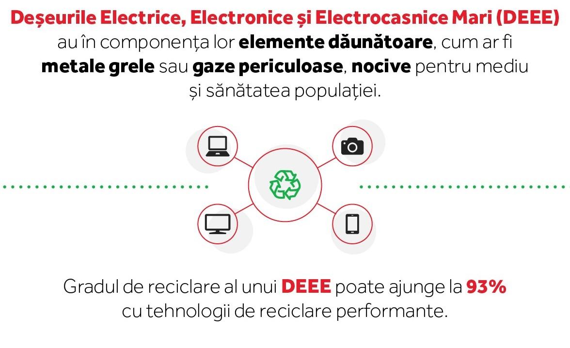 Deșeuri Electrice Electronice și Electrocasnice Mici