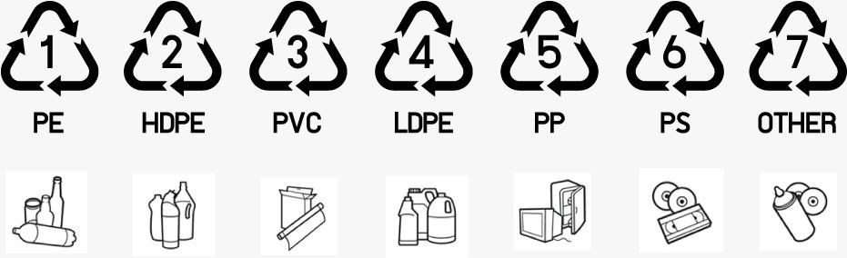 Reciclarea Plasticului Coduri Reguli