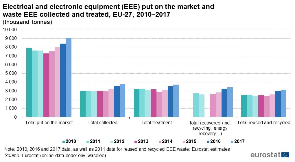 Statistica Eurostat DEEE