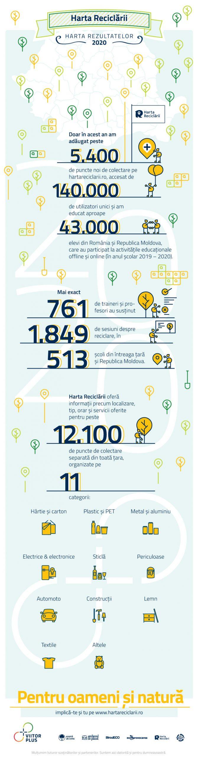 Rezultate Harta Reciclării în anul 2020