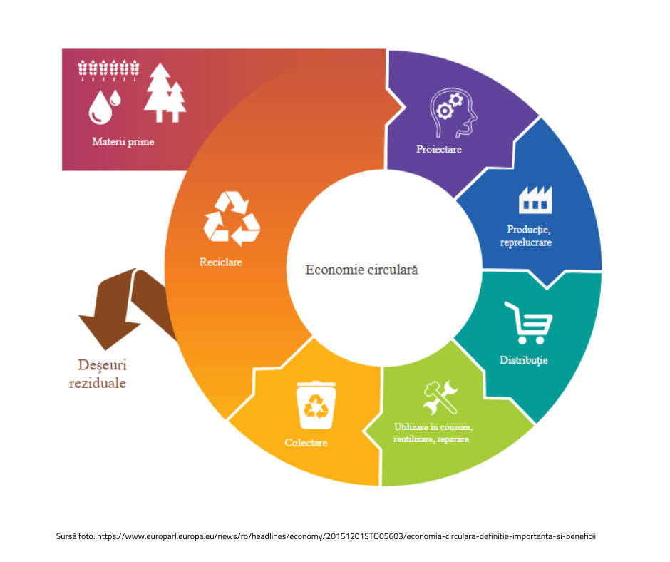 principii ale economiei circulare